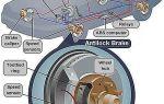 Антиблокировочная система тормозов: принцип работы, неисправности