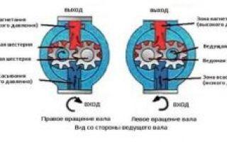 Масляный насос: устройство, принцип работы, типы. где находится и как работает шестеренный, регулируемый роторный маслонасос