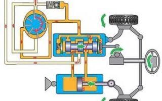 Гидроусилитель руля: устройство, принцип работы насоса, рейки
