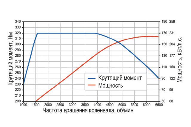 Крутящий момент автомобиля: формула расчета, от чего зависит