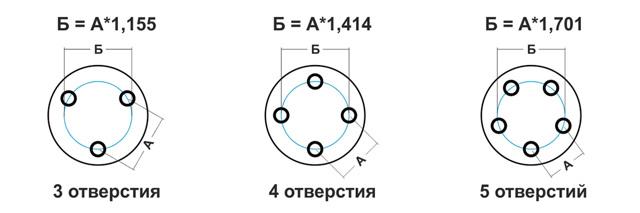 Разболтовка колесных дисков, таблица совместимости