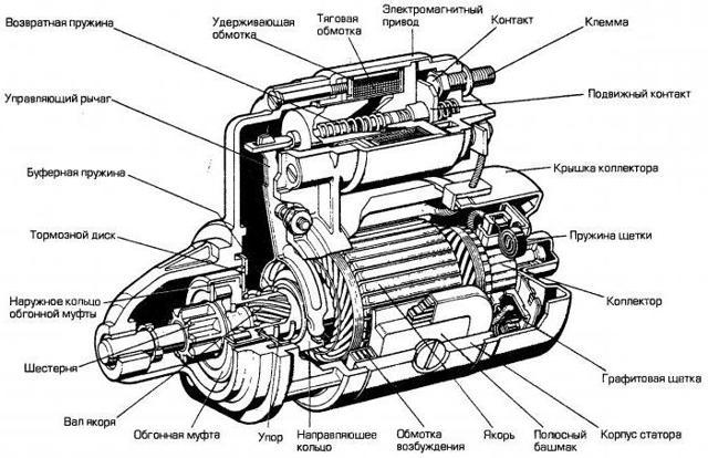 Устройство стартера автомобиля, принцип работы