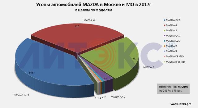 Рейтинг: самые угоняемые машины в Москве