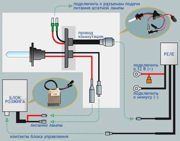 Как установить ксеноновые лампы, правильная установка ксенона