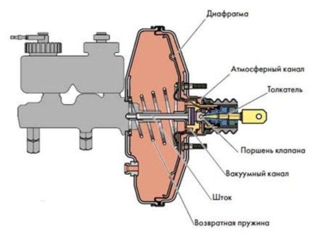 Замена вакуумного усилителя тормозов (ВУТ). Признаки неисправности, как проверить, как поменять (видео)