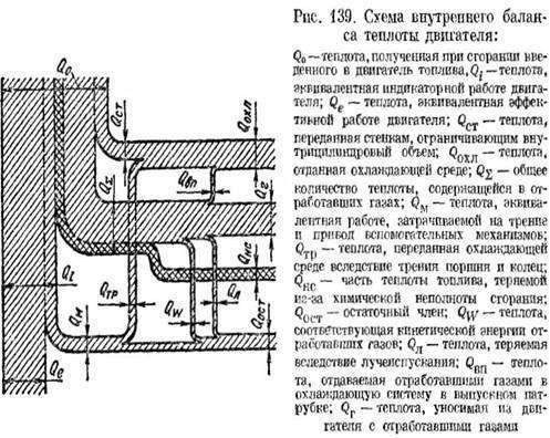 Тепловой баланс двигателя автомобиля: уровнение, формула КПД