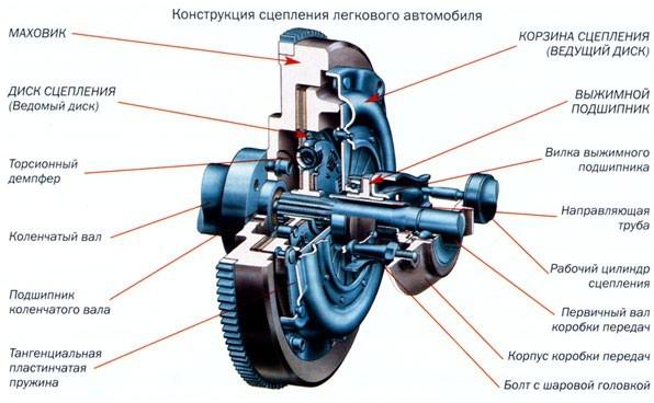 Механическая коробка передач: устройство передачи крутящего момента
