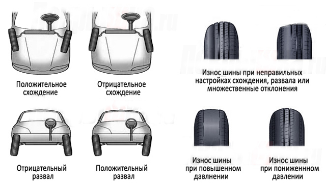 Повышенный, неравномерный износ шин: причины.