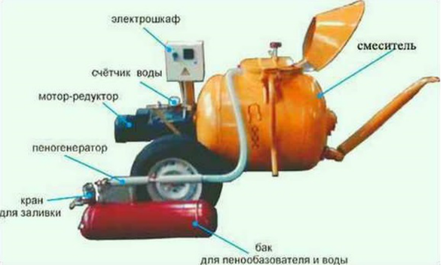 Как сделать пеногенератор своими руками; схема конструкции