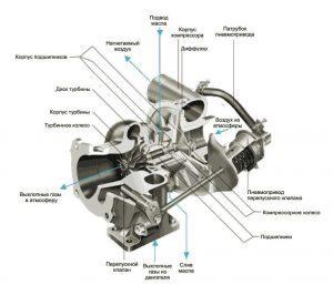 Устройство дизельного двигателя и отличия от бензиновых ДВС.
