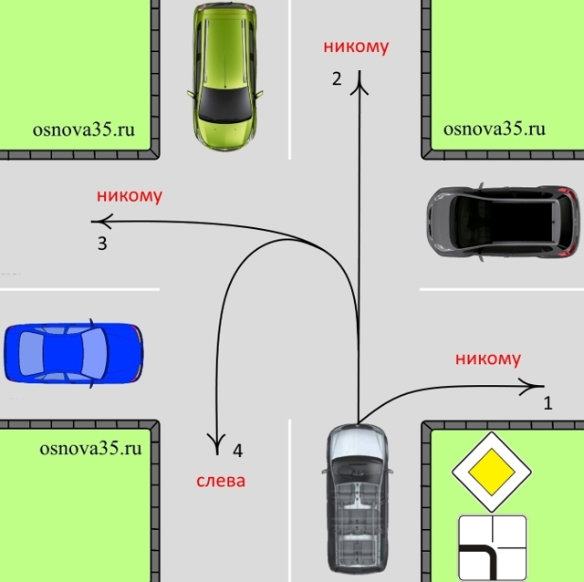 Равнозначные дороги. Правила проезда, первоочередность маневров.