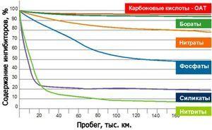 Тосол или антифриз: разница составов, что заливать.