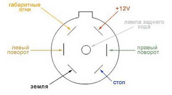 Схема подключения розетки прицепа автомобиля, распиновка фаркопа
