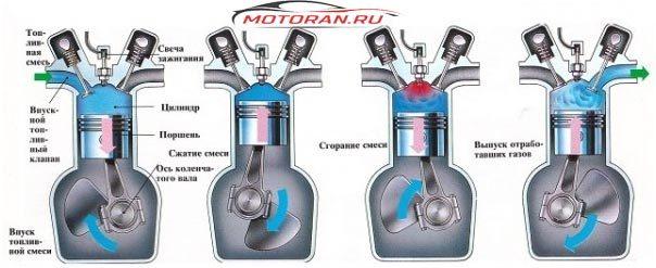 Порядок работы рядного 4 цилиндрового двигателя