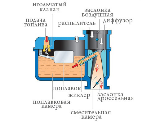 Карбюратор или инжектор, что лучше, какой двигатель выбрать