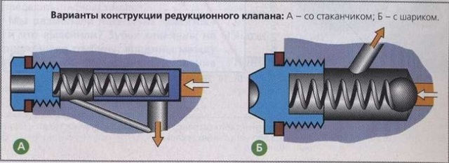Редукционный клапан давления масла: фото, принцип работы, поломки