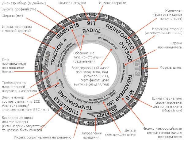 Всесезонные шины, резина всесезонка: как выбрать