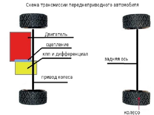 Задний привод или передний: какой лучше; привод заднего моста