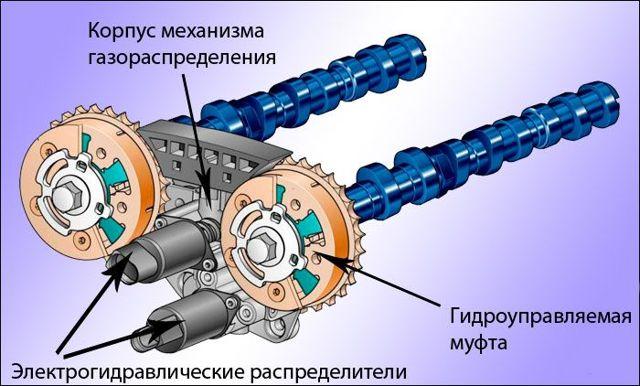 Система изменения фаз газораспределения, принцип работы vvt