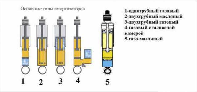 Какие амортизаторы лучше поставить: газовый, маслянные