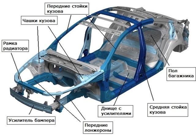 Лонжерон автомобиля: что это такое, фото, предназначение