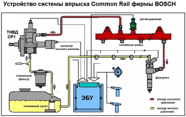 Топливная система Сommon rail: принцип работы впрыска, двигателя