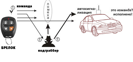 Кодграббер: что это, схема, инструкция, защита