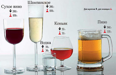 Сколько выветривается алкоголь из организма: таблица времени