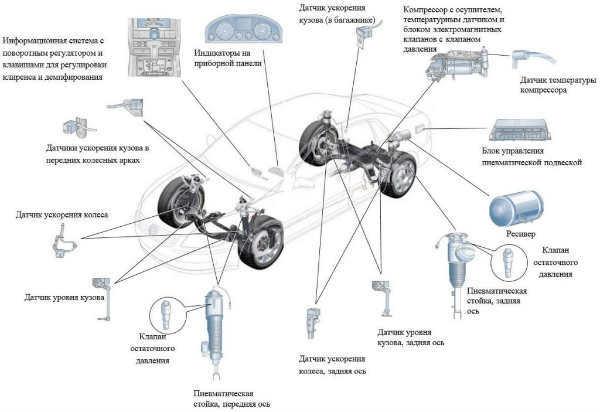 Что такое пневмоподвеска: устройство, принцип работы, характеристика