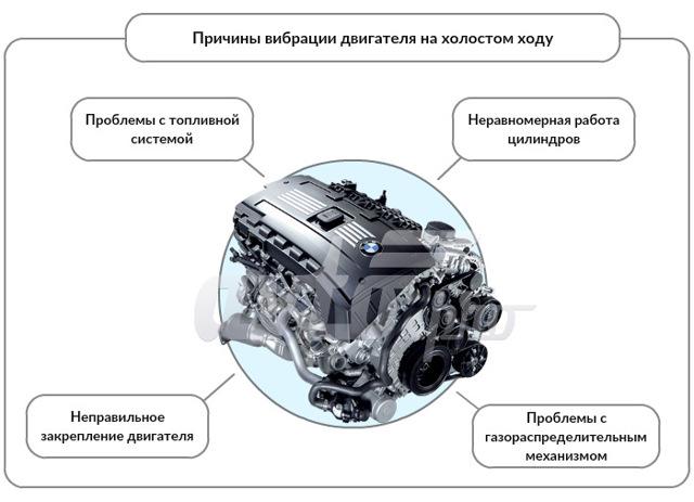 Вибрация двигателя на холостых оборотах: причины, почему появилась и передается на кузов, руль. Неровная работа, сильный дисбаланс холодного дизеля на холостом ходу