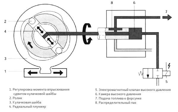 Топливный насос: определение, устройство и его давление