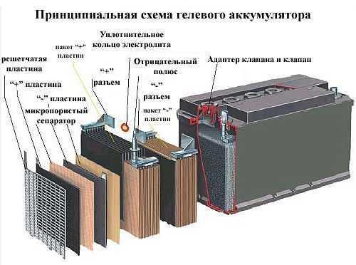 Гелевый аккумулятор: устройство, принцип работы, как заряжать
