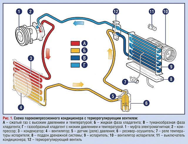 Принцип работы кондиционера автомобиля, устройство, работа