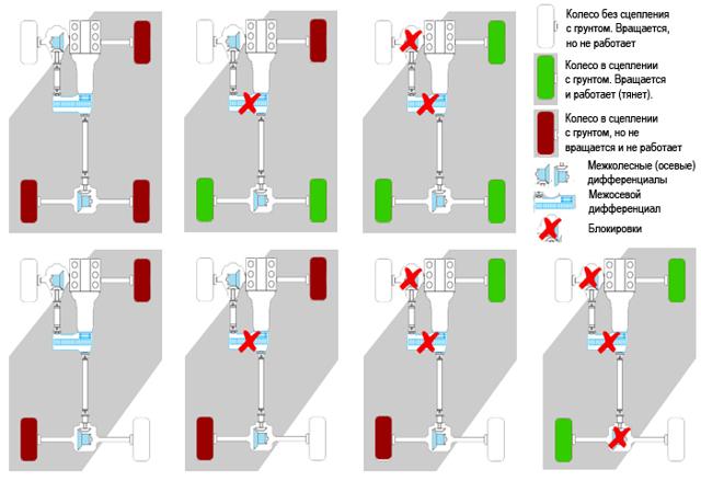 Блокировка дифференциала: как работает, видео, устройство, виды