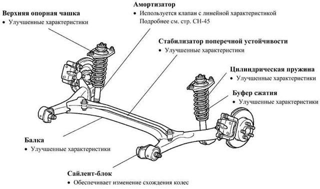 Что может стучать в задней подвеске: причина стука