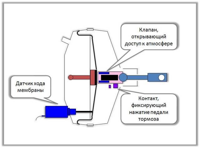 Вакуумный усилитель тормозов: устройство, принцип работы, поломки