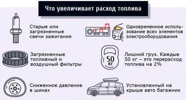 Как уменьшить расход бензина или любого другого топлива автомобилем