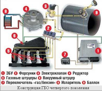 Какое газовое оборудование лучше, какое поколение ГБО ставить