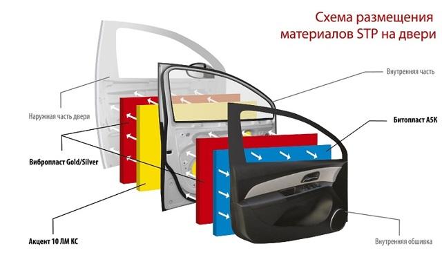 Шумоизоляция дверей автомобиля. Материал, правильная шумка.