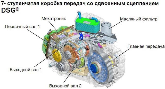 Коробка dsg: что это такое, устройство, принцип работы, проблемы ДСГ