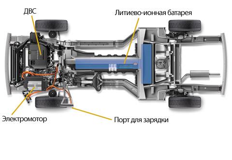Как работает гибридный двигатель, автомобиль гибрид