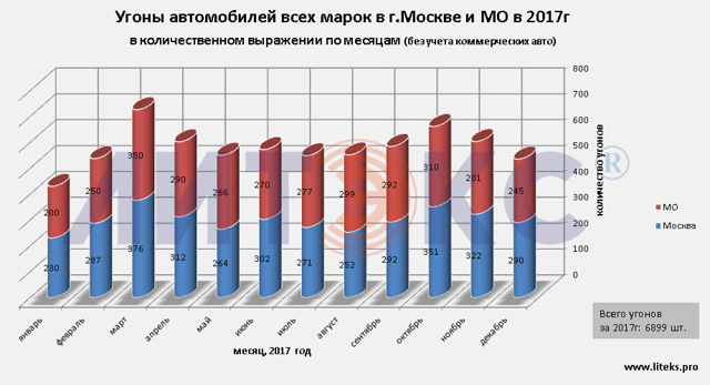 Статистика угонов по моделям и маркам 2017 (прогноз 2018)