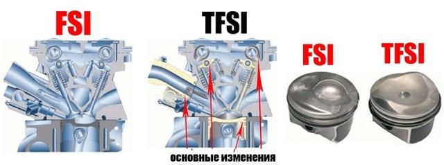 Двигатель tfsi: что это такое, эксплуатация, отличия от tsi