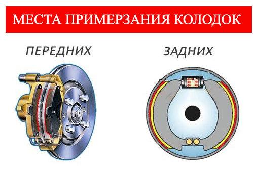 Примерзли тормозные колодки (на ручнике, к барабанам): что делать?