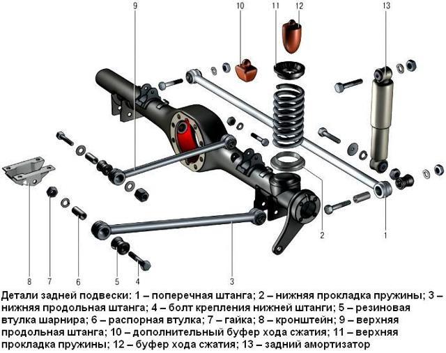 Замена задних пружин своими руками. Как поменять пружины задней подвески (видео на примере ВАЗ)