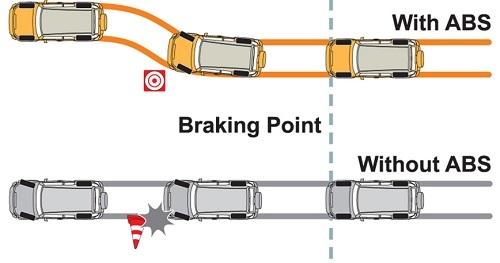 Как работает тормозная система АБС (abs): устройство, схема, принцип работы антиблокировочной системы торможения автомобиля
