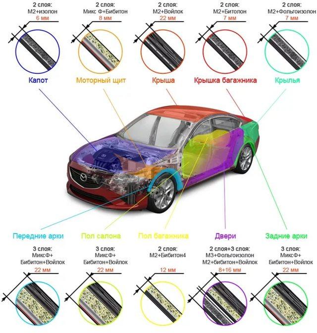 Шумоизоляция салона автомобиля своими руками, материалы