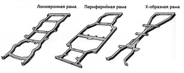 Рамная конструкция кузова: типы и особенности
