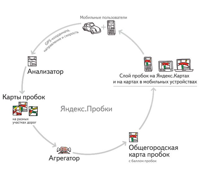 Автомобильный навигатор с Яндекс пробками: какой лучше купить