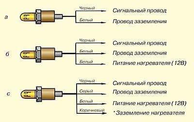 Лямбда-зонд: устройство, замена, ремонт